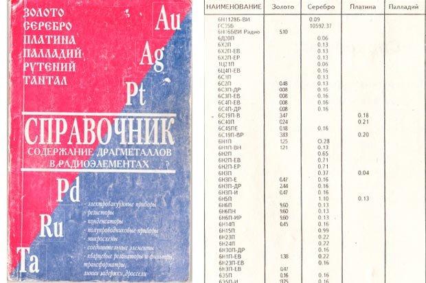 spravochnik-soderzhanie-dragmetallov-v-radioelementax.jpg.46f018c15f8841dfd0bc4f3845a276ff.jpg